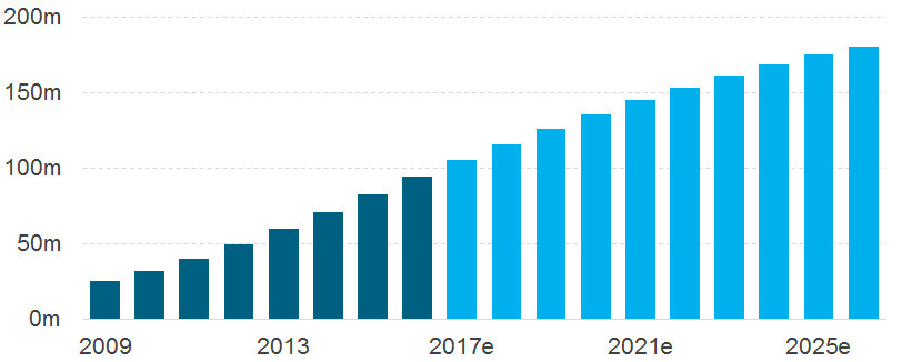 Chart 2. siriusxm enabled vehicles to nearly double by 2025