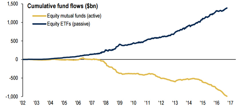 Chart 1. funds flows into active and passive funds