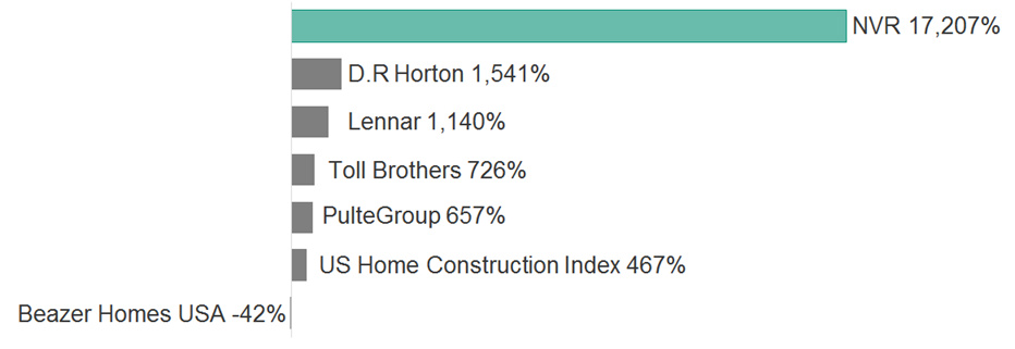 Chart 3. us homebuilder stock total returns between 1 may 1997 to 30 april 2017