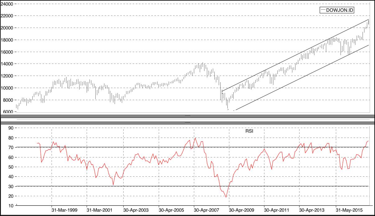 Dow0203
