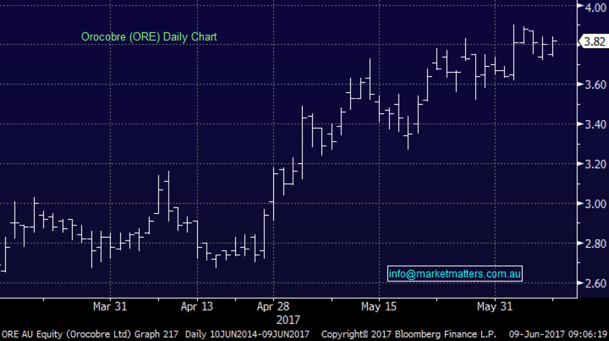 Market matters ore