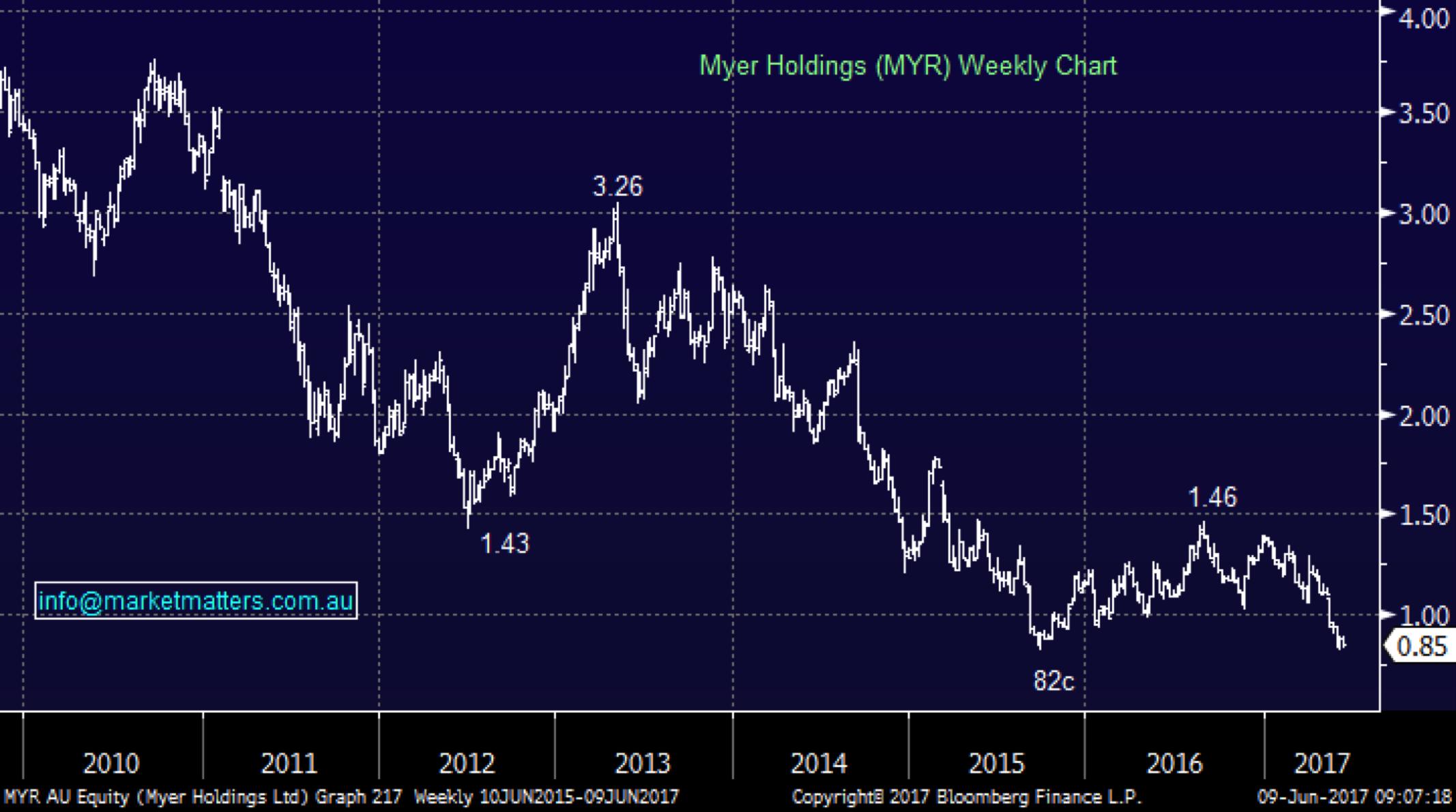 Market matters myr
