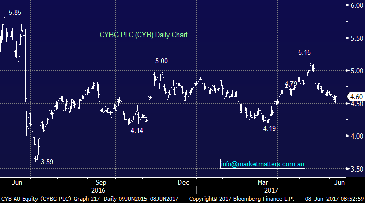 Market matters cybg chart