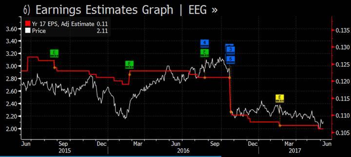 Market matters hso eeg chart