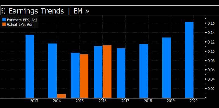 Market matters hso earning chart
