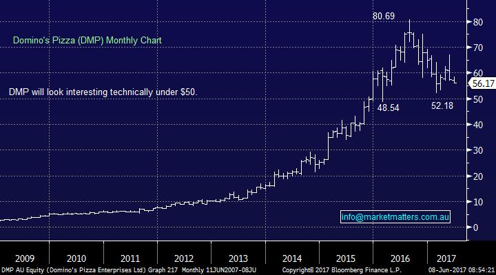 Market matters dmp chart