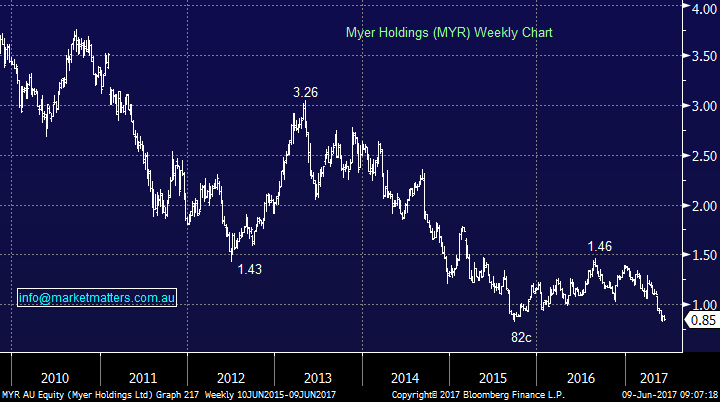 Market matters myr chart