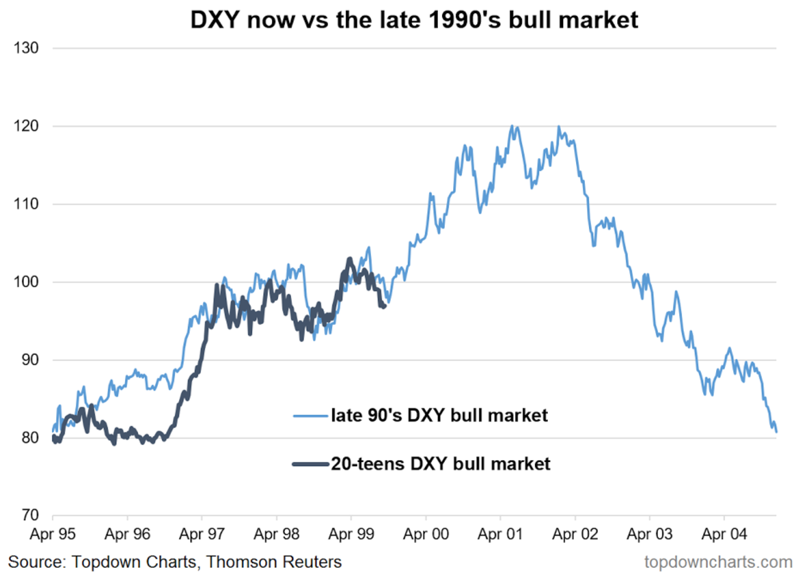 Dxy analog sharing chart