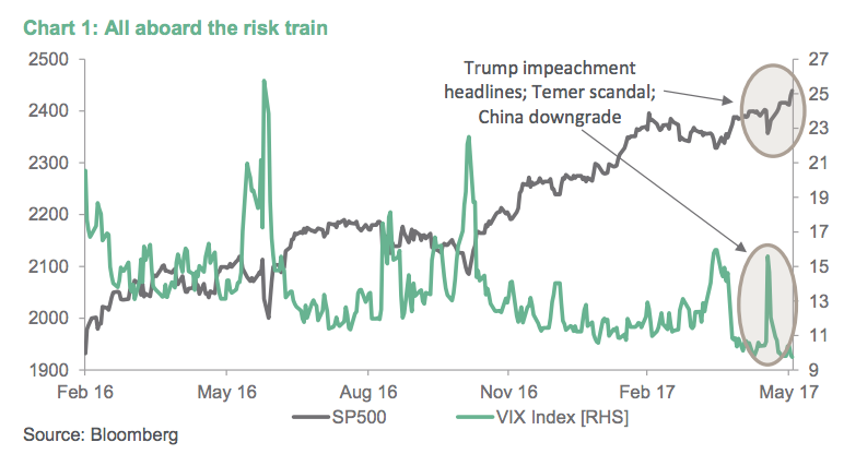 Vimal gor risk equities