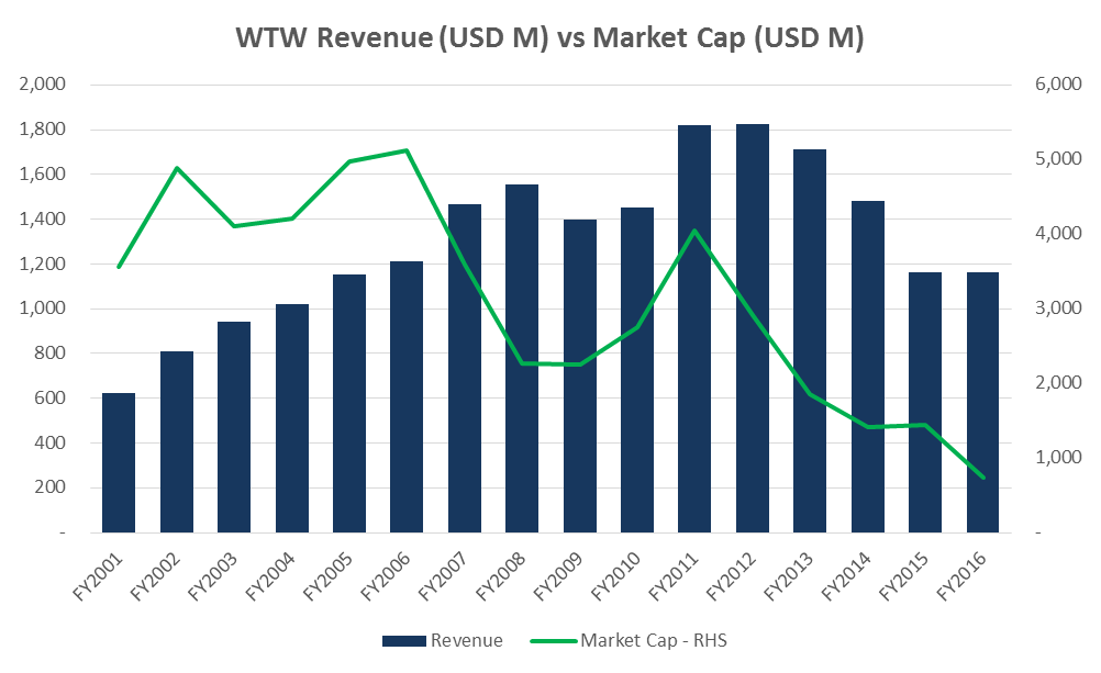 Wtw revenue chart
