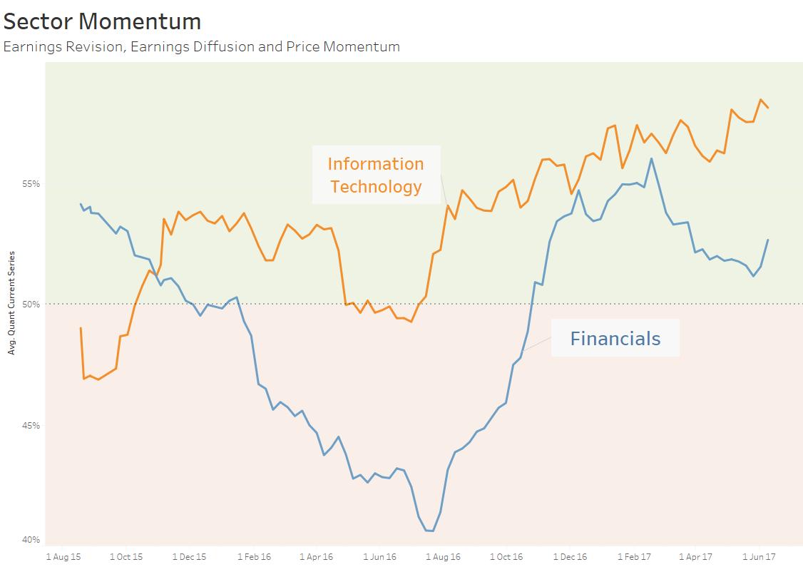 Sector momentum