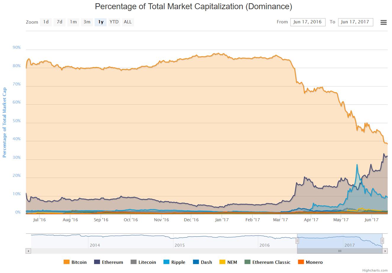 Chart 19.6.17