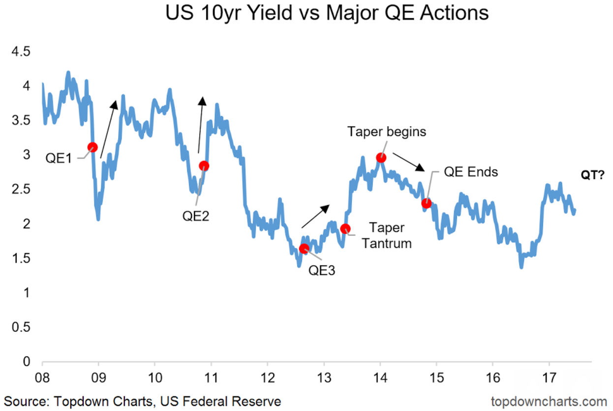 Bond yields vs qe