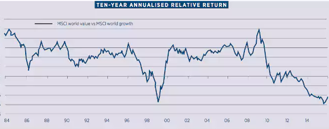 Msci value growth 1