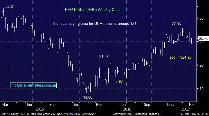 Bhp weekly chart