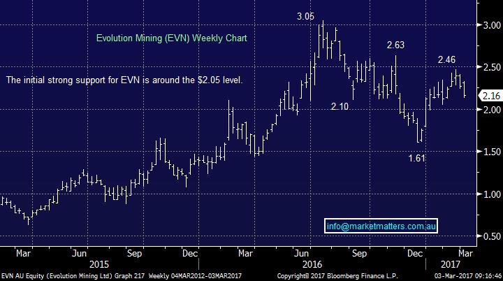 Evn weekly chart