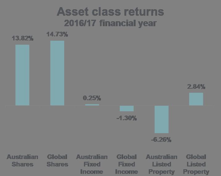 Fy17 asset class returns chart