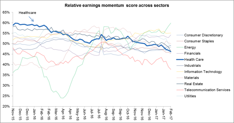 Chart 2 Relative earnings momentum score across sectors
