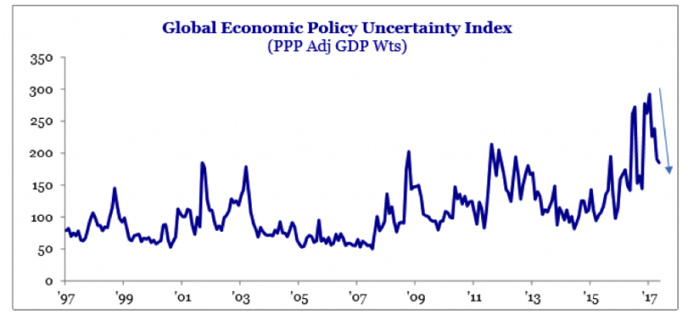 Clime uncertainty index 2