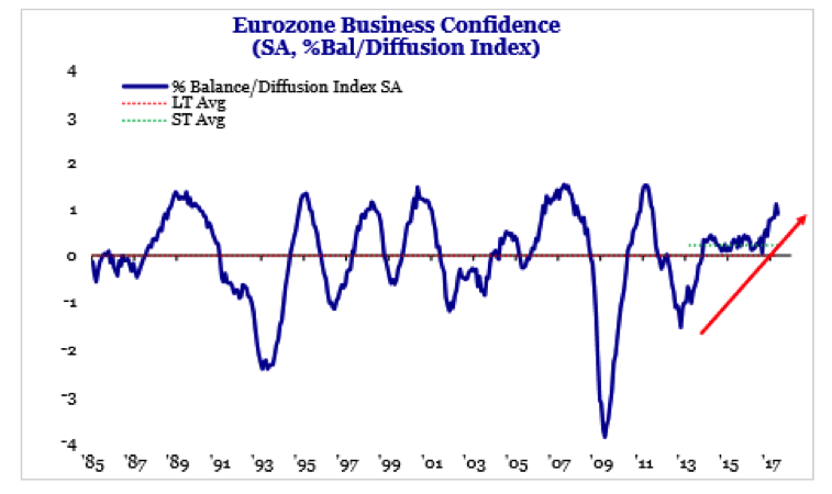 Clime eurozone 6