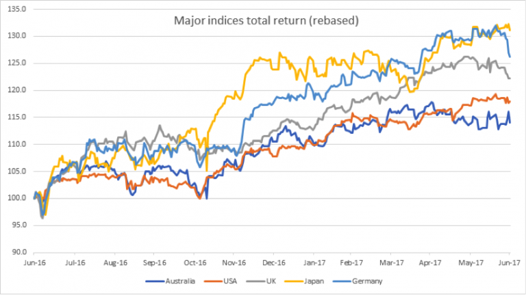 Clime major indices 1