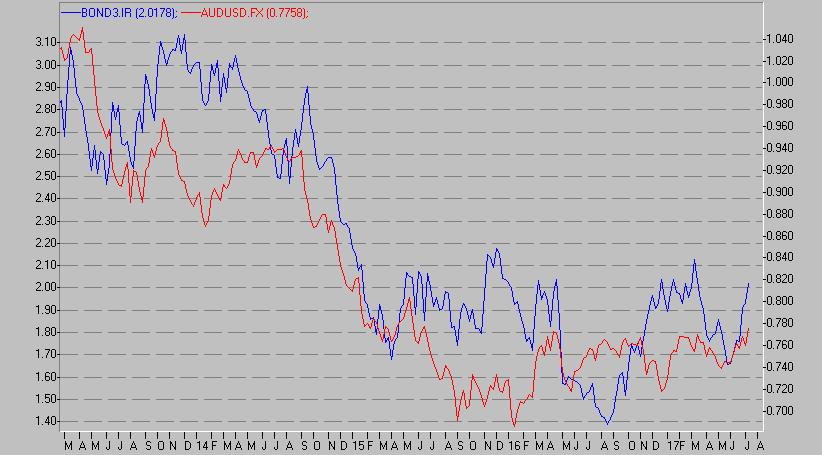Aud vs bonds