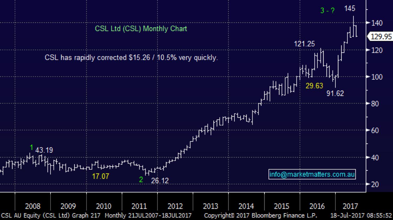 Market matters csl chart