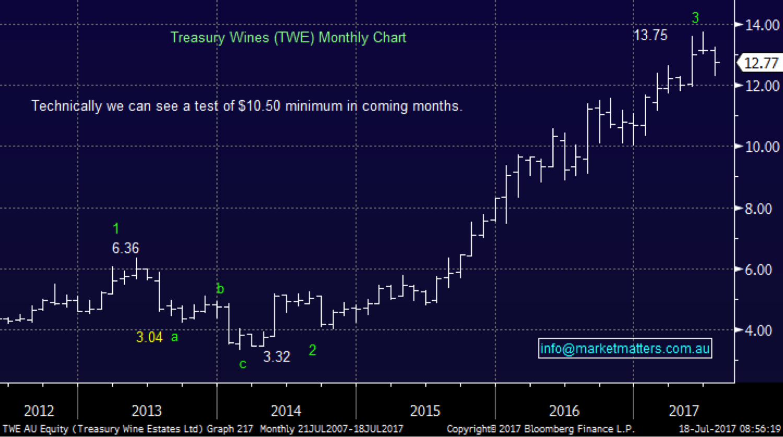 Market matters twe chart