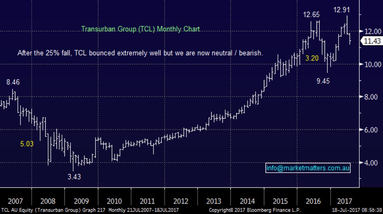 Market matters tcl chart