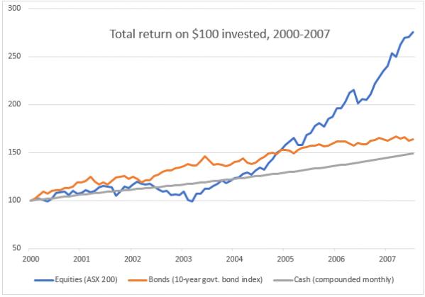 Clime asset class performance 1