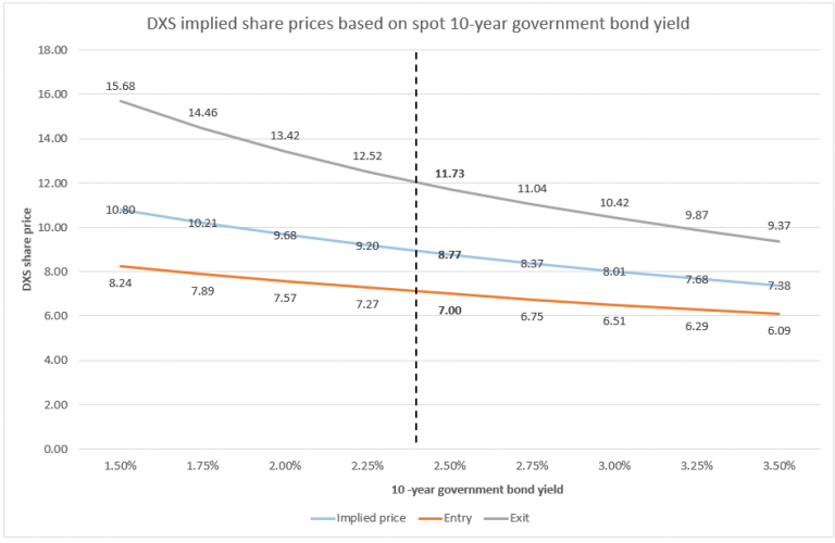 Clime dxs price yield