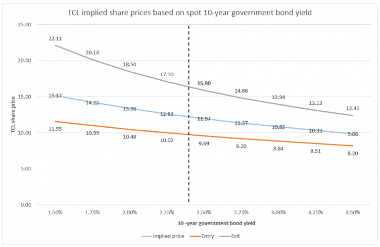 Clime transurban price yield