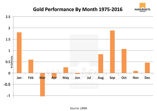 Gold performance month