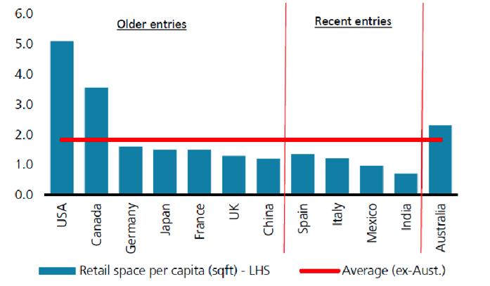 Ubs retail space per capita