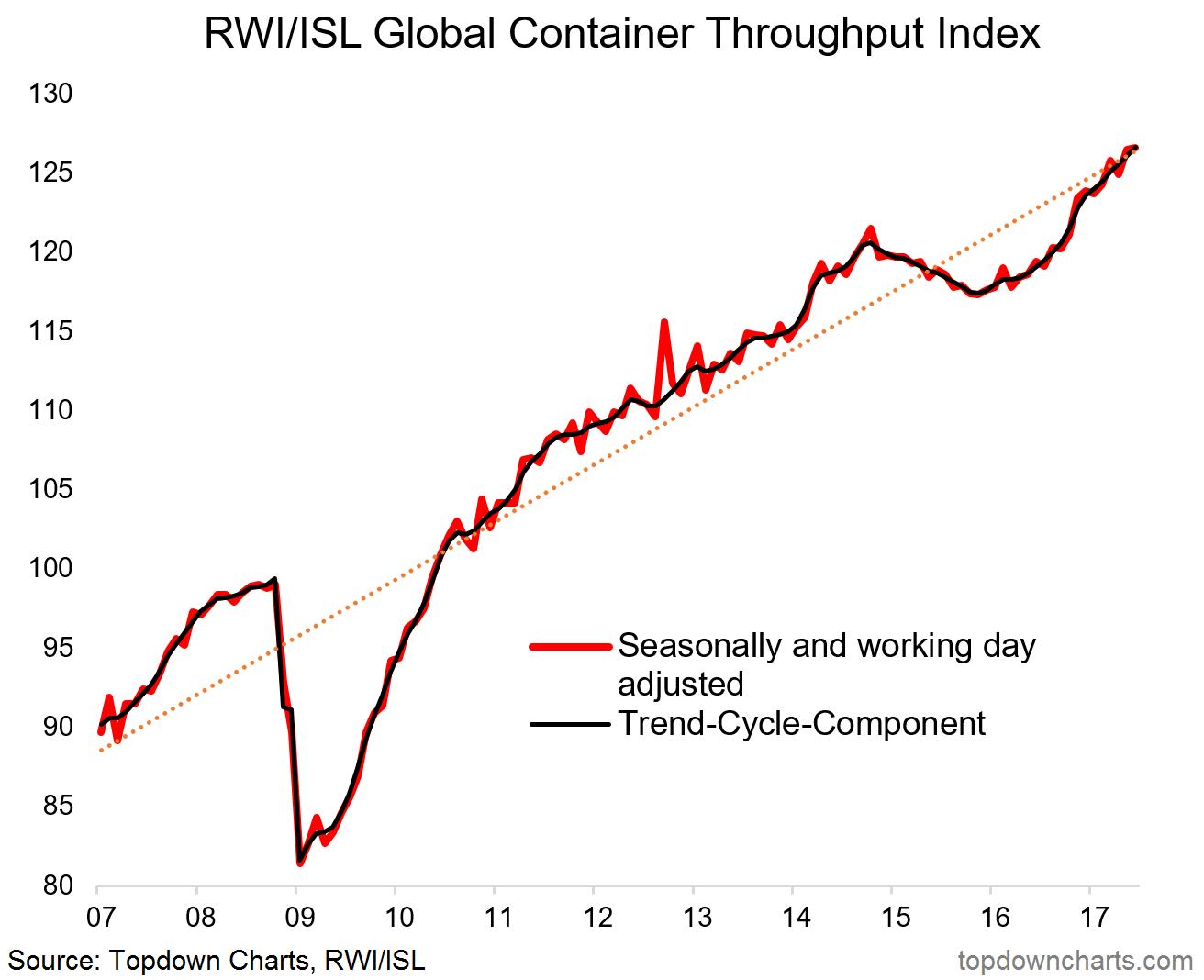 Containerthroughput