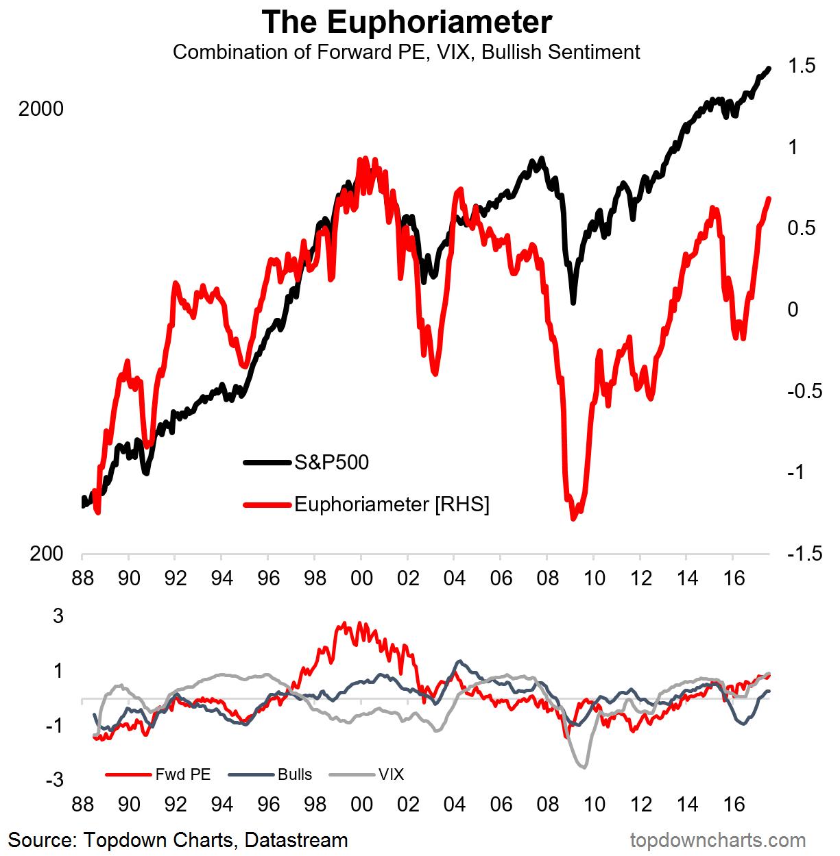 Euphoriameter