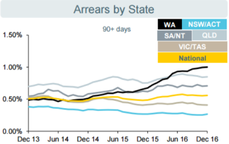 Cba arrears by state