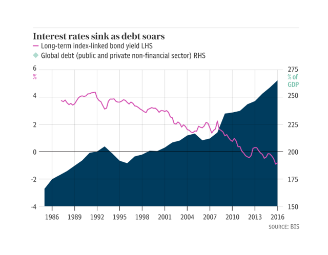 Interest rates sink as debt soars