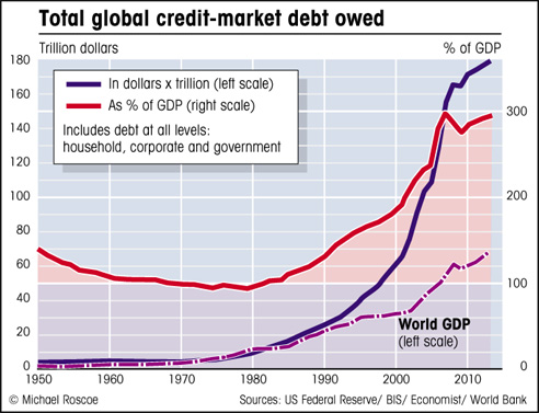 Total global credit market debt owed