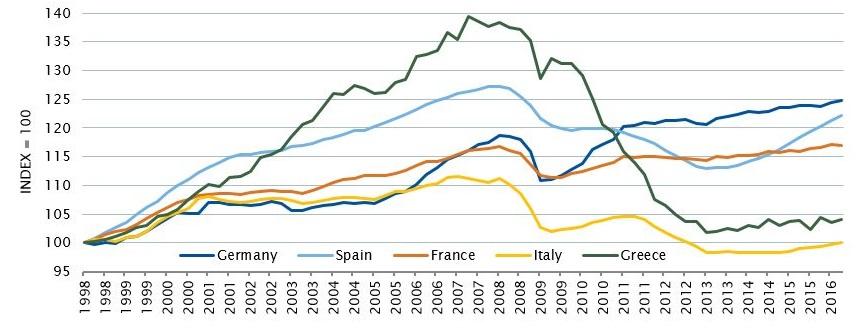 Chart 2 real gdp per capita