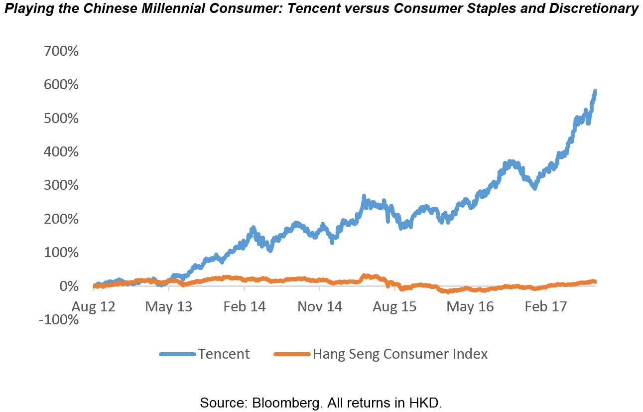 Eai livewire   tencent versus consumer staples and discretionary