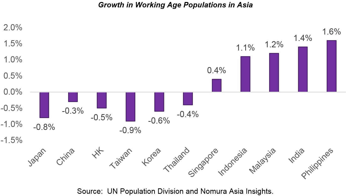 Eai livewire   growth in working age populations in asia