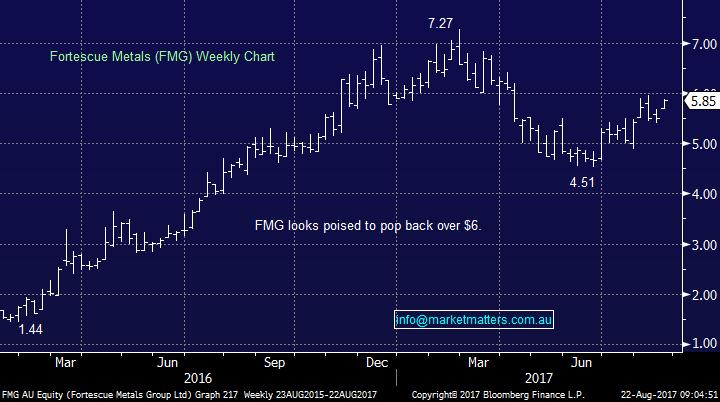 Market matters fmg chart