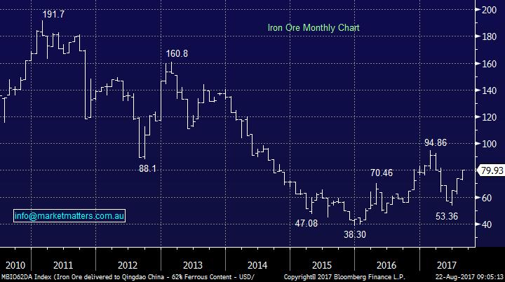Market matters iron ore chart