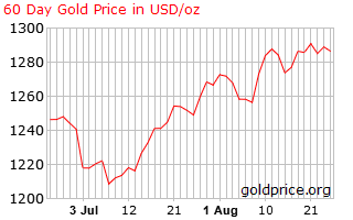Gold price   us  60 days