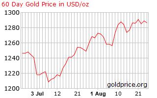 Gold price   us  60 days