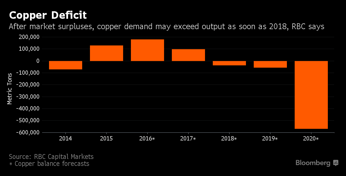 Copper deficit