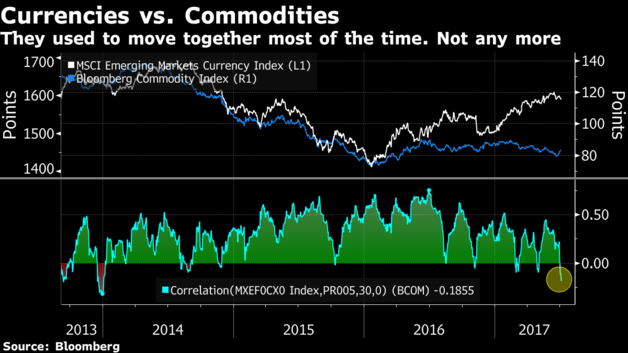 Currencies v commodities