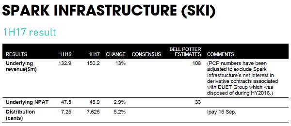Spark infrastructure  ski