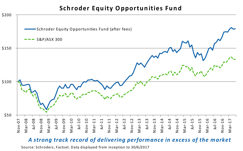 Schroder equity opportunites fund